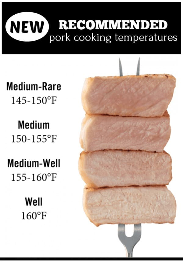 A white graphic showing the recommended pork cooking temperatures from medium-rare to well done.
